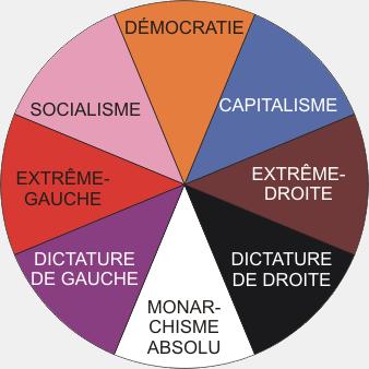 organisation du Modem - Page 3 Partis